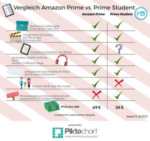 Lohnt sich Amazon Prime für Studenten